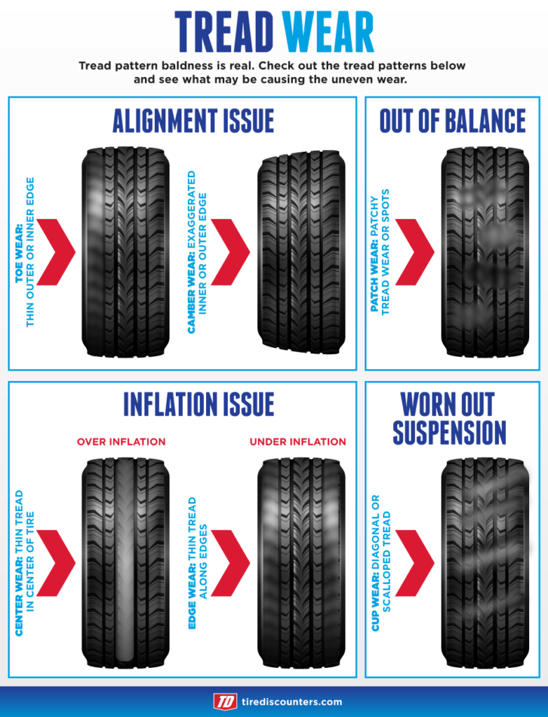 tread wear infographic